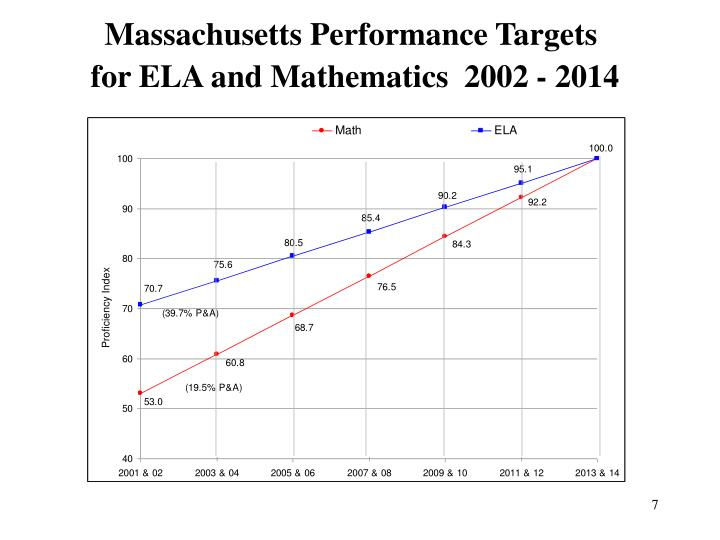 Massachusetts Performance Targets