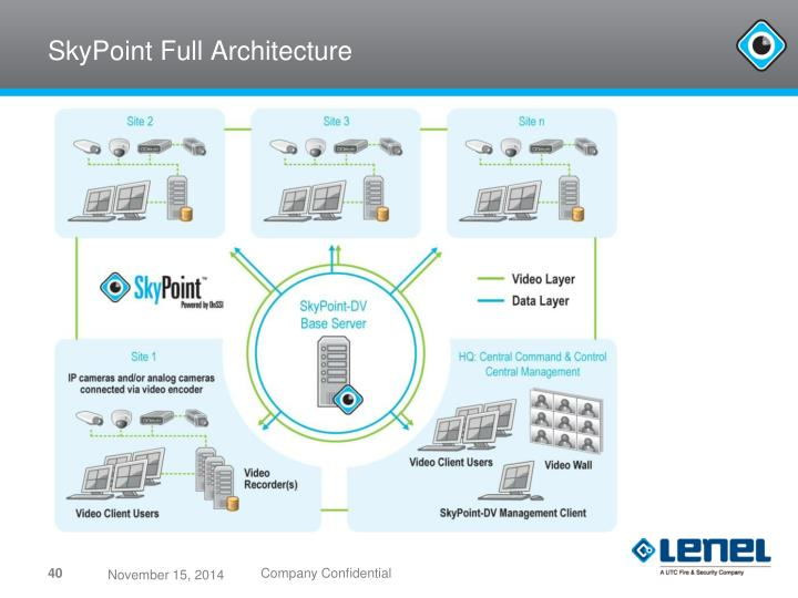 SkyPoint Full Architecture