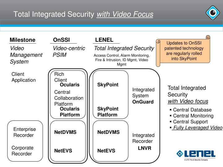 Total Integrated Security