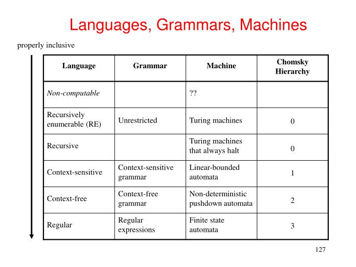 Languages, Grammars, Machines