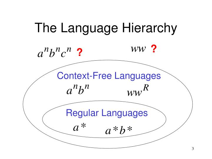 The language hierarchy