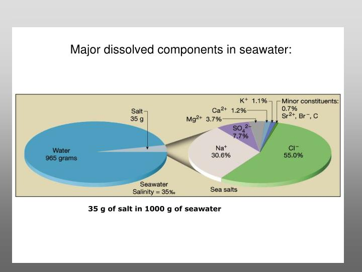 Major dissolved components in seawater: