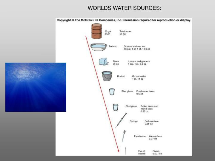 WORLDS WATER SOURCES: