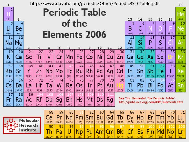 http://www.dayah.com/periodic/Other/Periodic%20Table.pdf