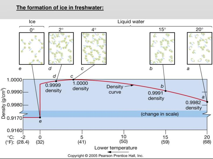 The formation of ice in freshwater: