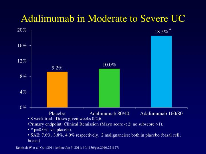 Adalimumab in Moderate to Severe UC