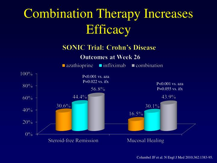 Combination Therapy Increases Efficacy