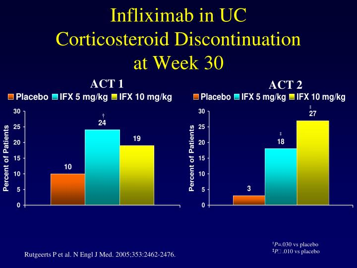 Infliximab in UC