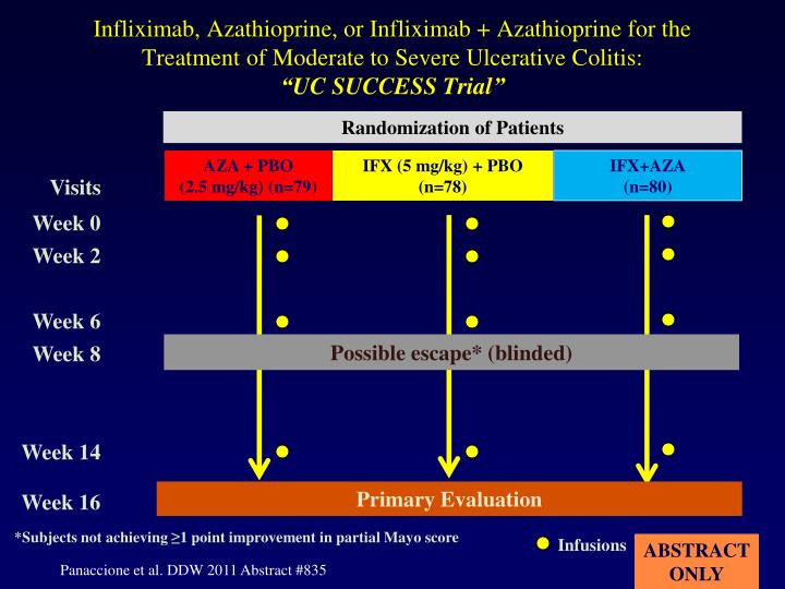 Infliximab, Azathioprine, or Infliximab + Azathioprine for the Treatment of Moderate to Severe Ulcerative Colitis:
