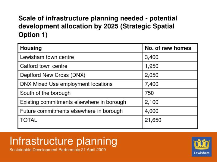 Scale of infrastructure planning needed - potential development allocation by 2025 (Strategic Spatial Option 1)