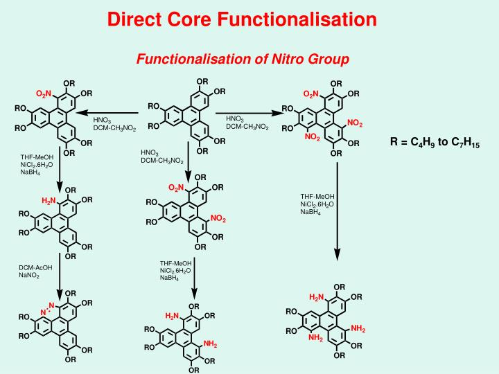 Direct Core Functionalisation