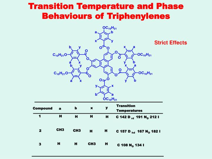 Transition Temperature and Phase Behaviours of Triphenylenes