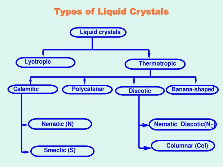 Types of Liquid Crystals