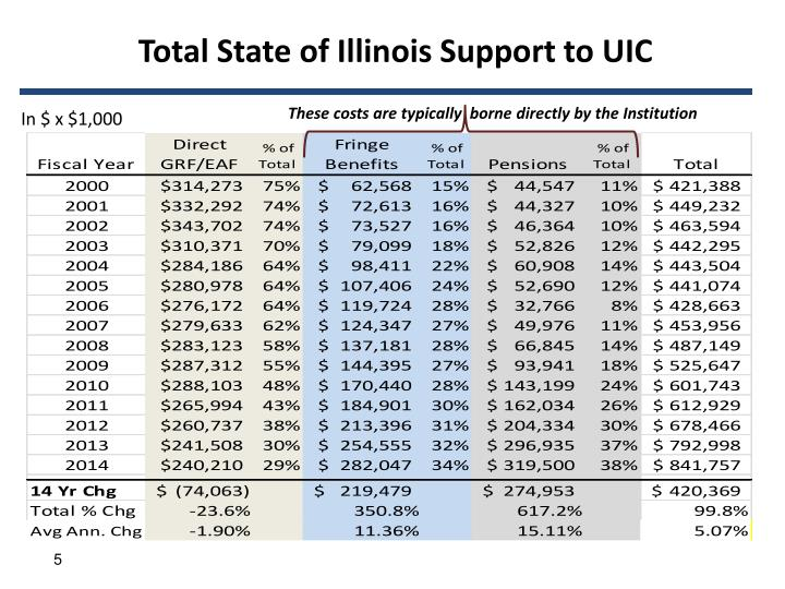 Total State of Illinois