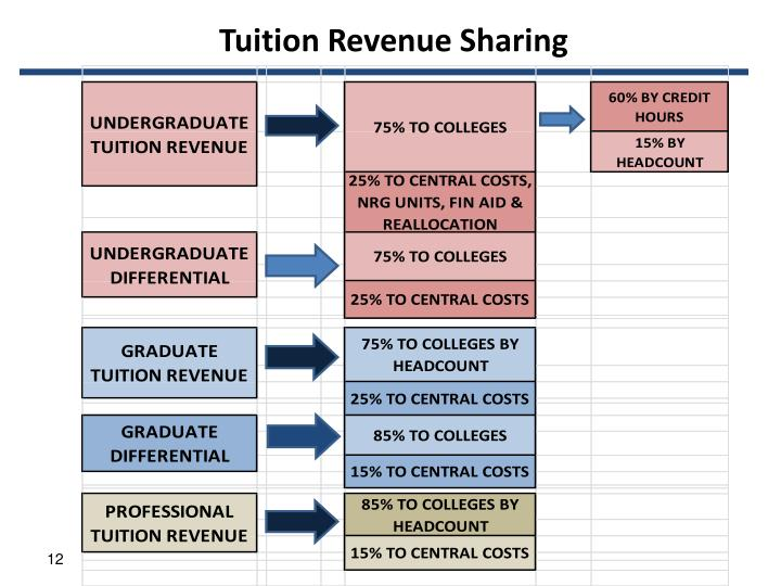 Tuition Revenue Sharing