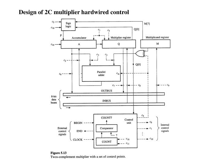 Design of 2C multiplier hardwired control