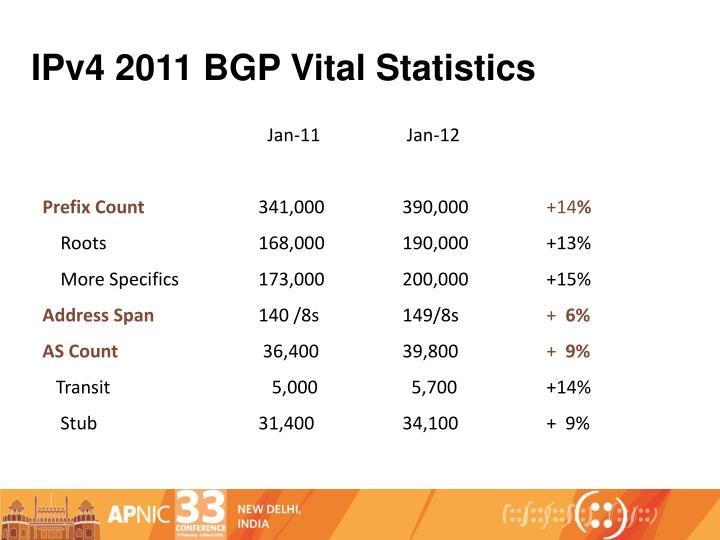IPv4 2011 BGP Vital Statistics