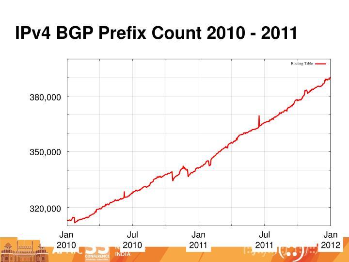 IPv4 BGP Prefix Count 2010 - 2011