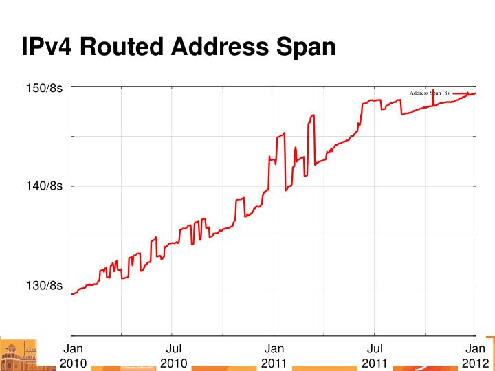 IPv4 Routed Address Span