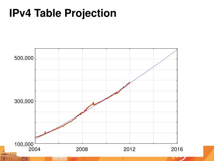 IPv4 Table Projection