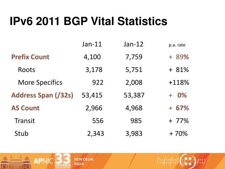 IPv6 2011 BGP Vital Statistics