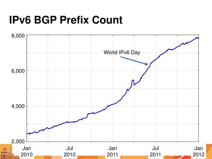 IPv6 BGP Prefix Count