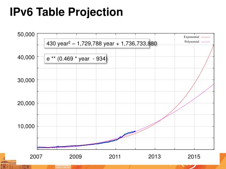 IPv6 Table Projection