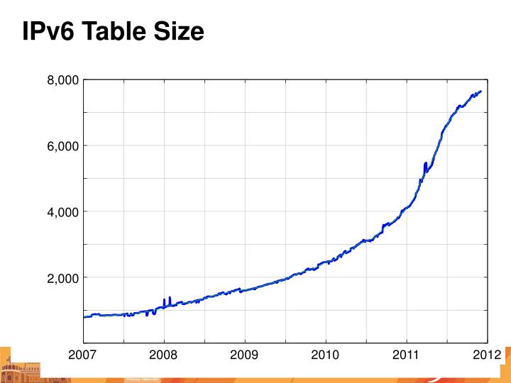 IPv6 Table Size