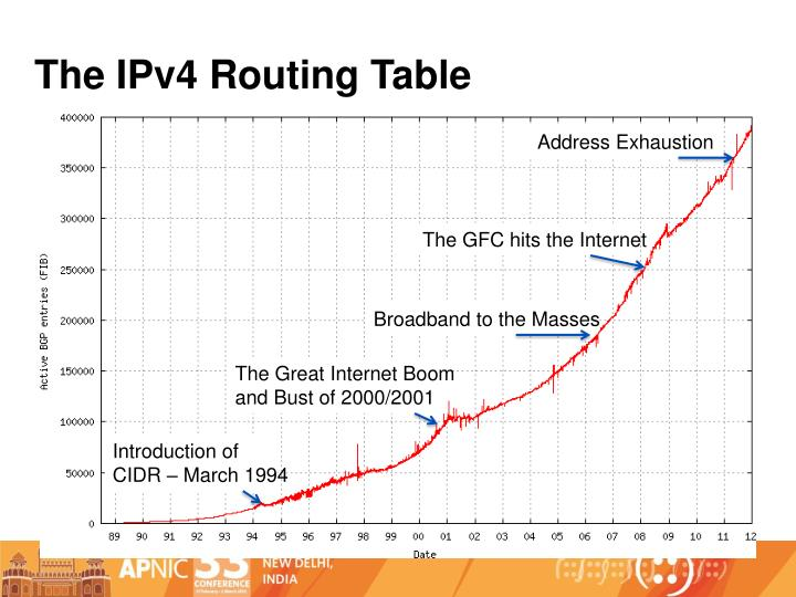 The IPv4 Routing Table