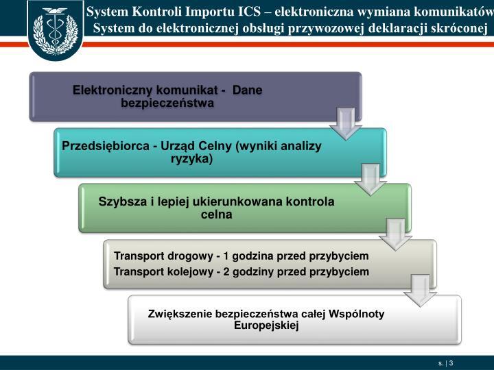 System Kontroli Importu ICS – elektroniczna wymiana komunikatów