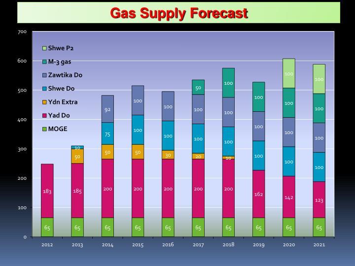 Gas Supply Forecast
