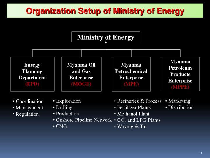 Organization Setup of Ministry