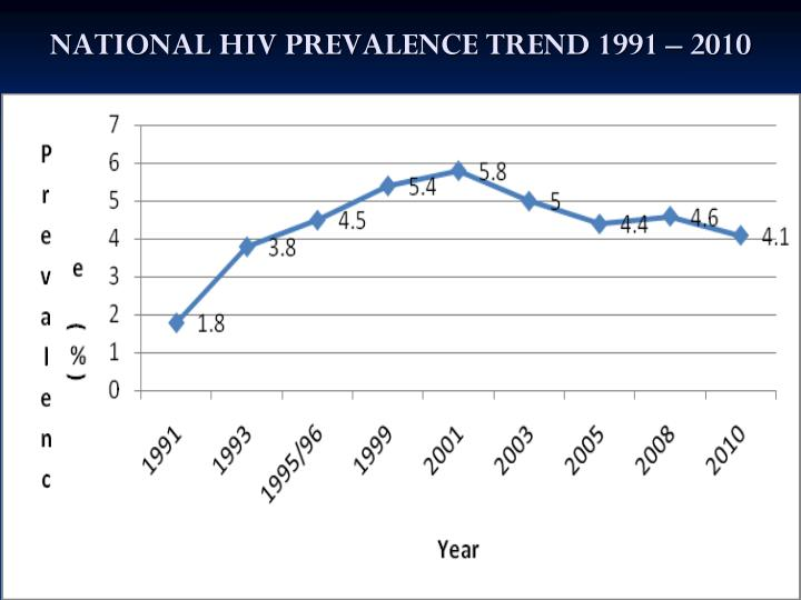 NATIONAL HIV PREVALENCE TREND 1991 – 2010