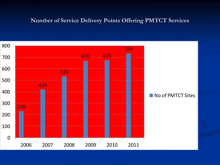 Number of Service Delivery Points Offering PMTCT Services
