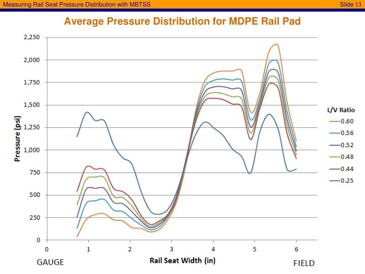 Average Pressure Distribution for MDPE Rail Pad