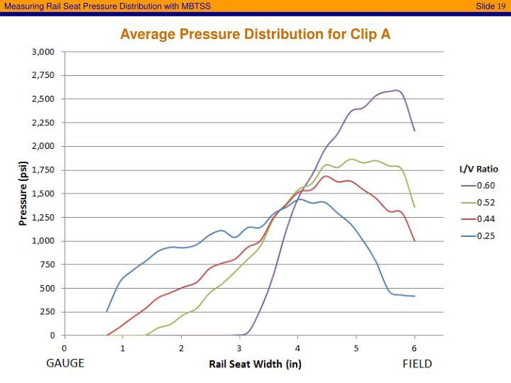 Average Pressure Distribution for Clip A