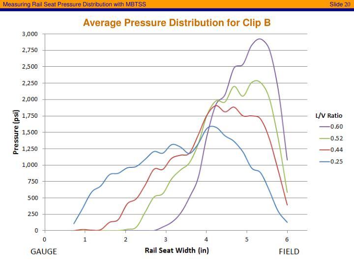 Average Pressure Distribution for Clip B