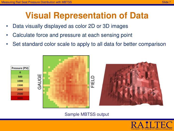 Visual Representation of Data