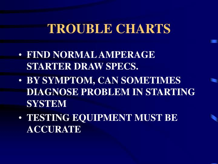 TROUBLE CHARTS