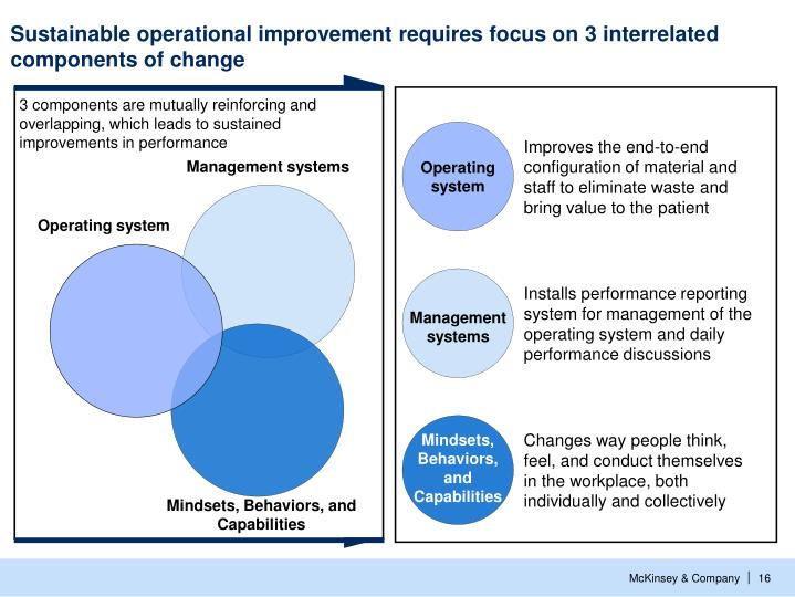 Sustainable operational improvement requires focus on 3 interrelated components of change