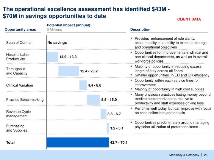 The operational excellence assessment has identified $43M - $70M in savings opportunities to date