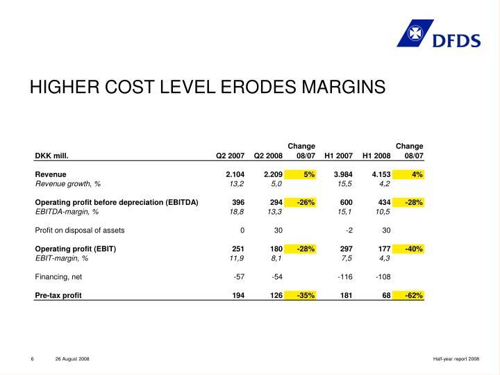 HIGHER COST LEVEL ERODES MARGINS