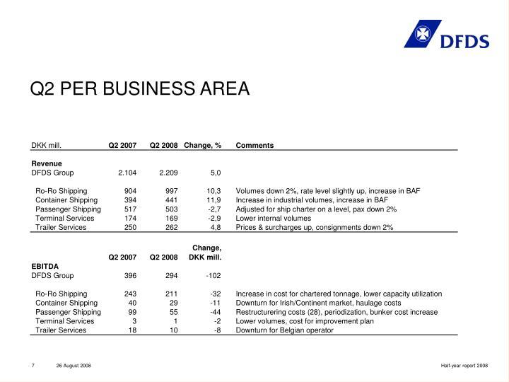 Q2 PER BUSINESS AREA