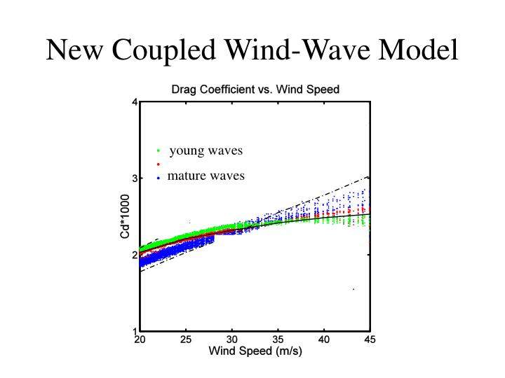 New Coupled Wind-Wave Model