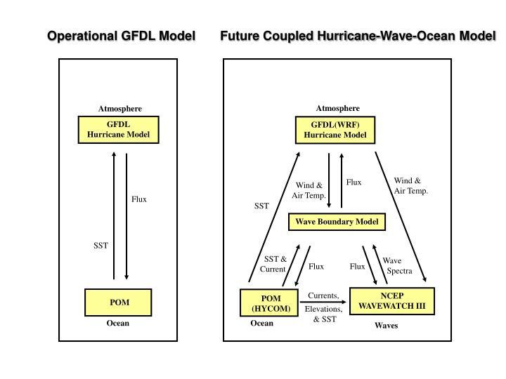 Operational GFDL Model