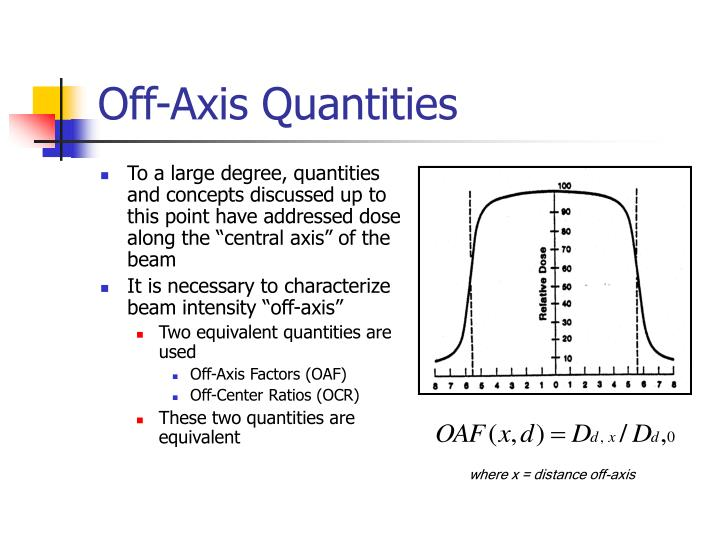 Off-Axis Quantities