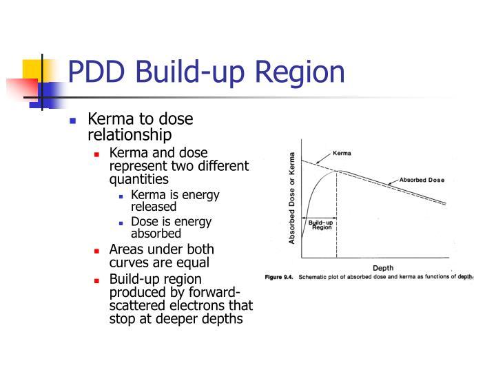 PDD Build-up Region