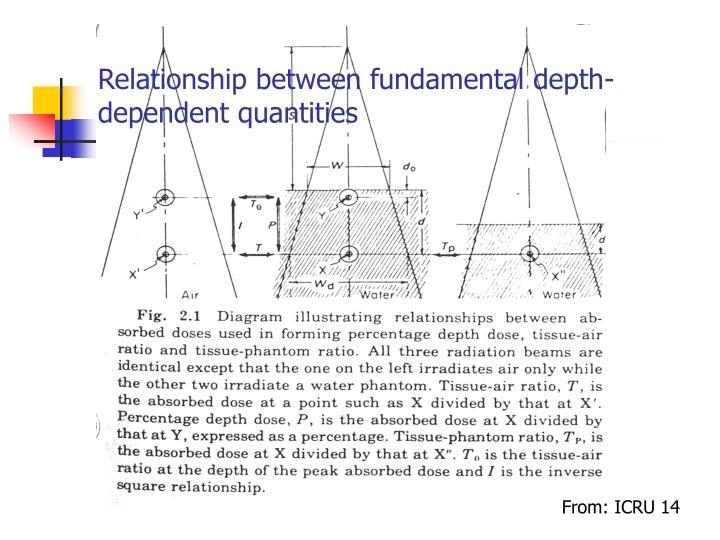 Relationship between fundamental depth-dependent quantities