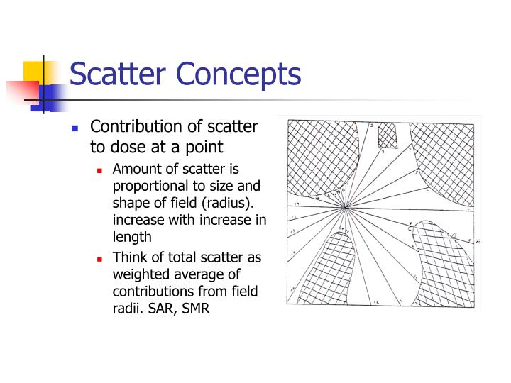 Scatter Concepts