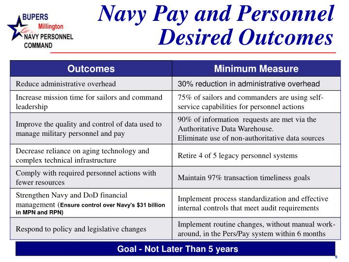 Navy Pay and Personnel